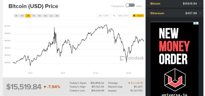 Bitcoin 單日的價格波動上落非常大。