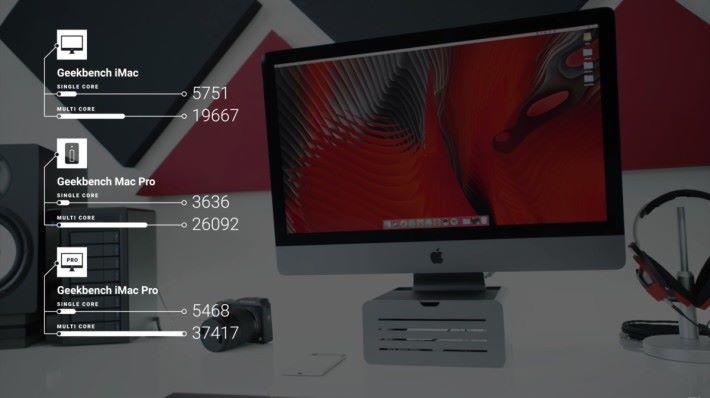 iMac Pro 與舊 iMac 和 Mac Pro 的跑分比較