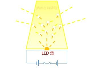 納米光子驅蚊器原理