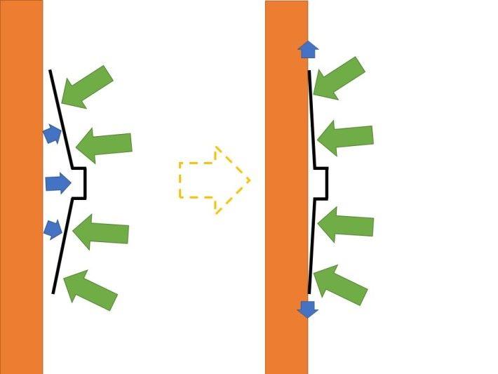 吸盤的原理是壓走盤內的氣壓,令外面的空氣壓力高於盤內。