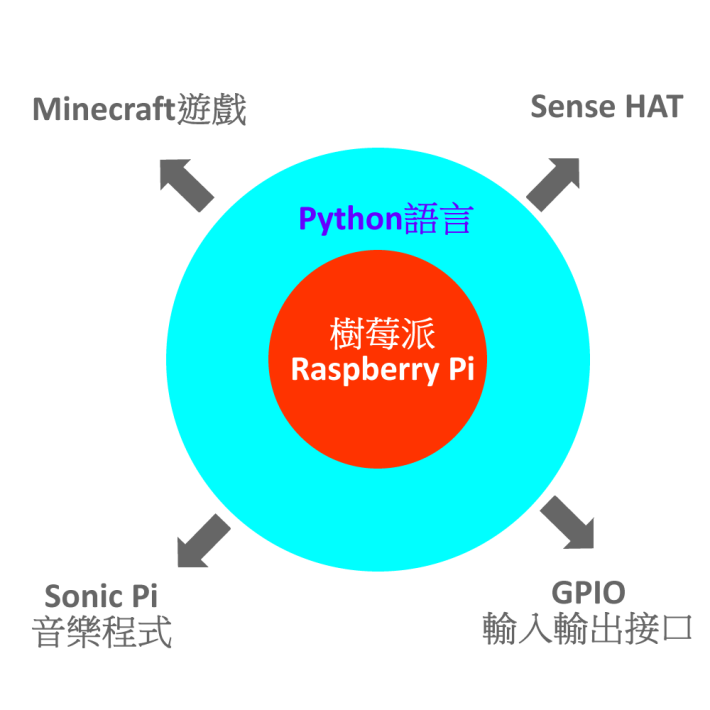 Raspberry Pi 與其他相關物件的關係。