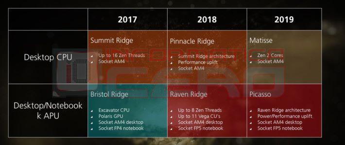 2018 年的主打有桌電版 Pinnacle Ridge,和包含 Vega 內顯的 Raven Ridge APU。