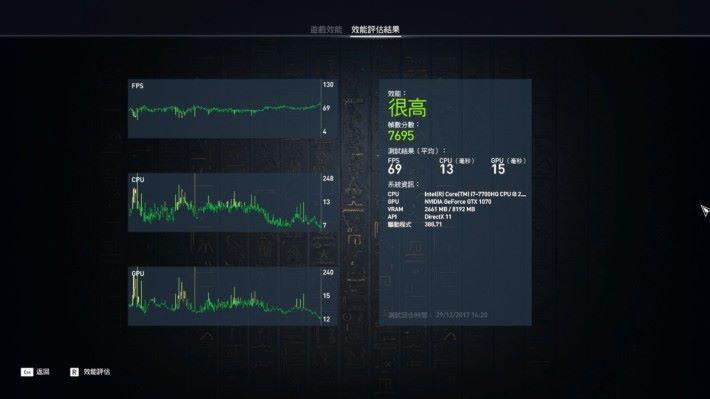 《刺客教條:起源》中以「最高效能」作測試,獲得 7695 分的良好表現。