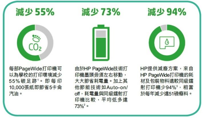 HP PageWide 打印機結合環保概念的新世代打印機。