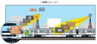 運用 Samsung 製造的 5G 網絡裝備,在車內上傳 4K 影人並同時接收 8K 視頻訊號。在 Beamforming 技術配合下,實驗中傳輸吞吐量最高達到 1.7Gbps。