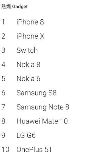香港的熱門 Gadget 排名, 頭 5 位中 Nokia 竟佔了兩席。