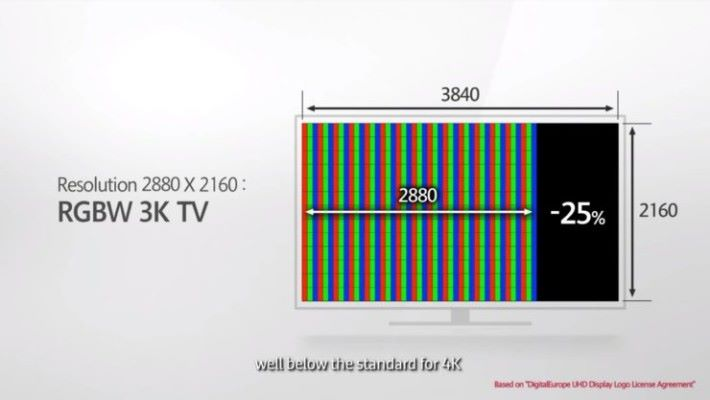 Samsung 亦批評這樣的排列方式,會影響畫面的表現。