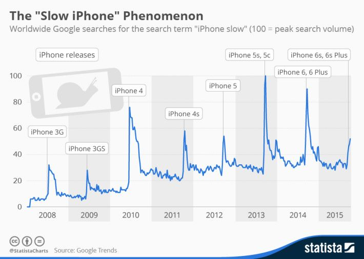 每逢臨近新 iPhone 發佈,就有很多人在 Google 搜尋「iPhone 變慢」。