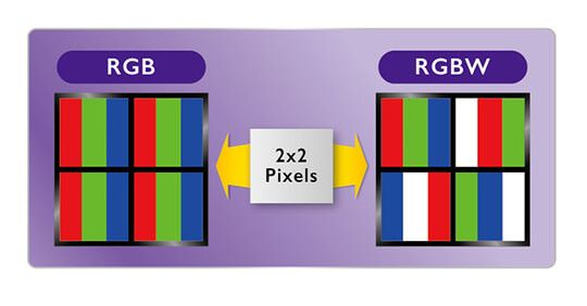 LG 的 RGBW LCD 排列方式,是直接使用白光來替代部份 RGB 三原色。