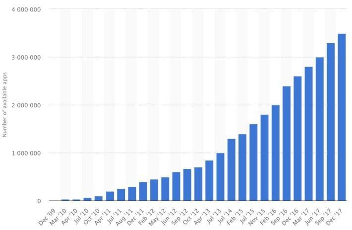 2009 年以來, Google Play Store 共發佈了 350 萬個軟件。(圖表來源: Statista )