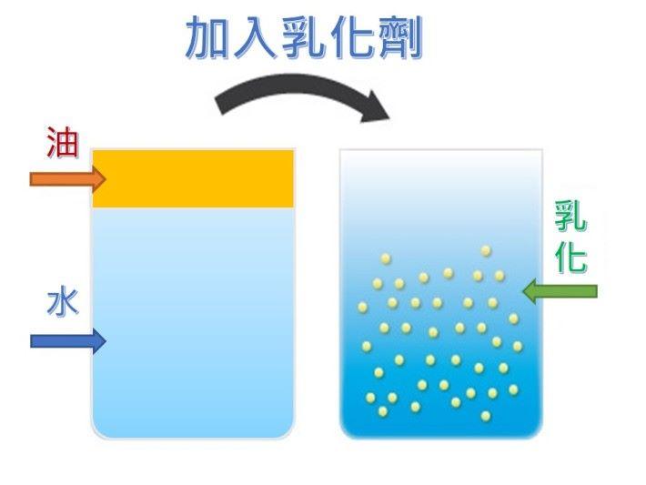 當潔面油或面霜製作過程,要把油與水均勻混合在一起的時候,就需要加入乳化劑。