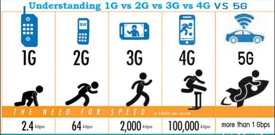 5G 流動網絡將會是自動駕駛系統發展的關鍵