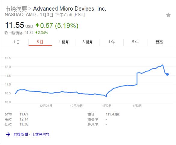 而 AMD 股價就升 5.19%。