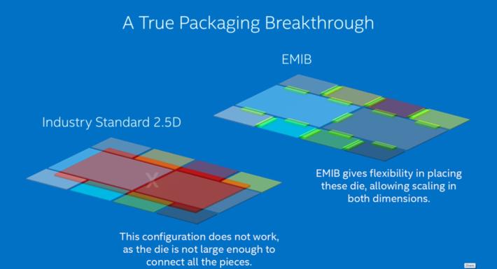 在傳統的 2.5D 封裝,紅色的矽中介層不能容納那麼多大片的彩色的 Die 核心。而綠色 EMIB 就像膠水那樣,把各 Die 連起來,免除矽中介層的限制。