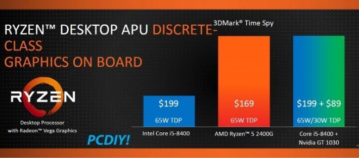 買一顆 Ryzen 5 2400G 就有獨顯的效能,而且更省錢。Source:PCDIY