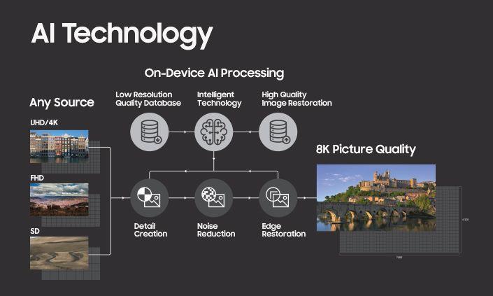 Samsung Q9S 的 AI 技術能把任何影片變成 8K 解像度。