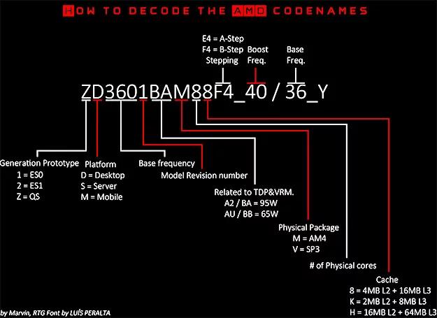 網上流傳的一幅 AMD CPU 代號解碼圖,此圖指出 ZD 後應該是基本時脈數值,套用在上述例子中,應寫著 3400,但網站卻寫著 2600。(可按圖放大)