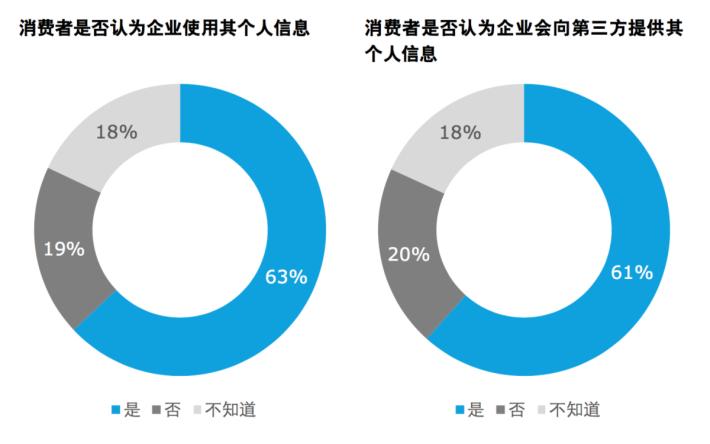 大部分消費者認為,企業有使用他們的個人訊息。