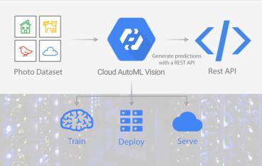 Google 自動機械學習 人工智能普及在望