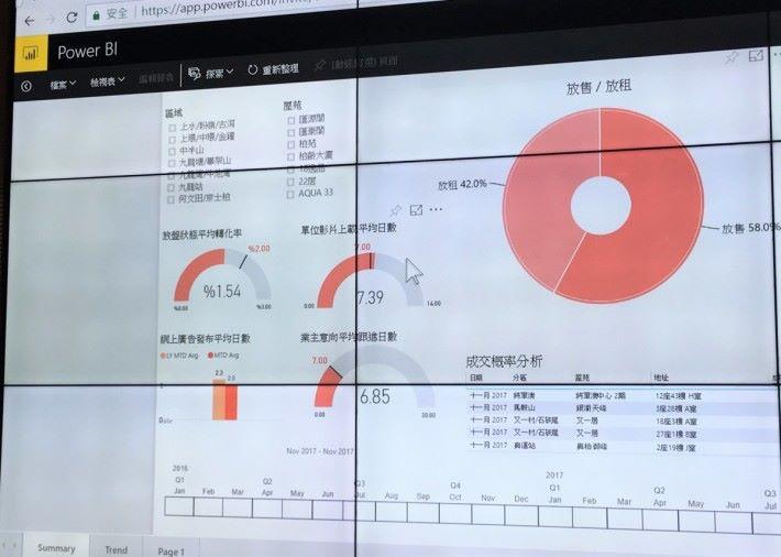 中原地產推出 A+ 應用程式的同時,也採用微軟的 PowerBI 平台,分析業務狀況。
