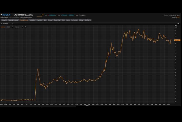 Kodak 自發布 KodakCoin 後,股價持續暴升。