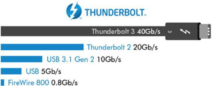 以目前 USB 3.1 Gen  2 的標準已經足夠傳送超高清影像及高速數據傳輸。
