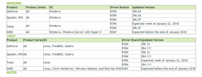 NVIDIA 為多個顯示卡系列推出 Driver 更新,緩和CPU 安全問題所帶來的影響。