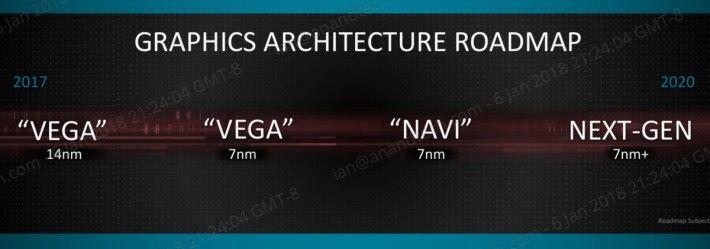 2018 年將步入 7nm Vega 世代。Source:Anandtech
