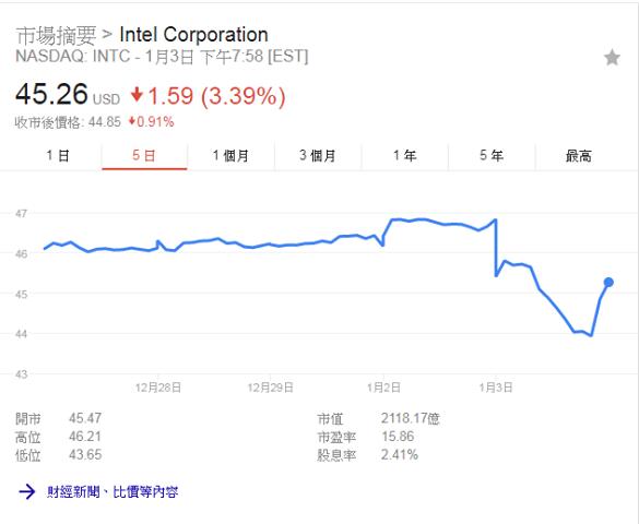事件發生後,Intel NASDAQ 股價下跌 3.39%。