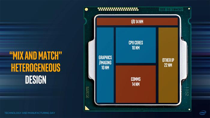 EMIB 其實是一種 MCM 多晶片封裝,能容納不同製程的各類核心。