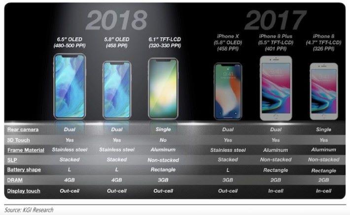 凱基證券的分析師郭明錤在調查筆記中進一步披露今年 iPhone 的規格和與 2017 年 iPhone 的比較。要注意 iPhone 8 Plus 也是 3GB RAM 的。