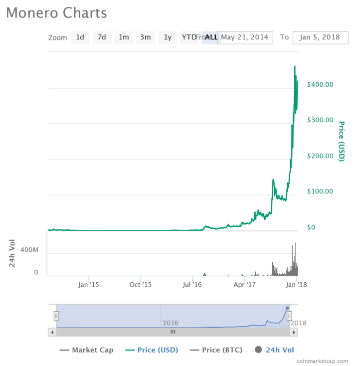 Monero 自 2014 年面世以來,去年底價格急升。