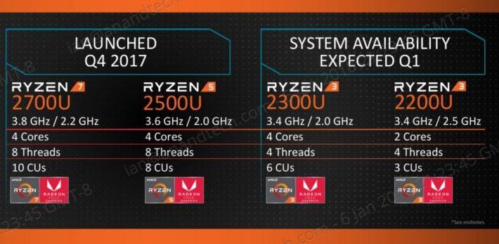 新增 Ryzen 3 2300U 和 Ryzen 3 2200U。