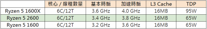 Ryzen 5 2600 和 Ryzen 5 1600、Ryzen 5 1600X 的比較。