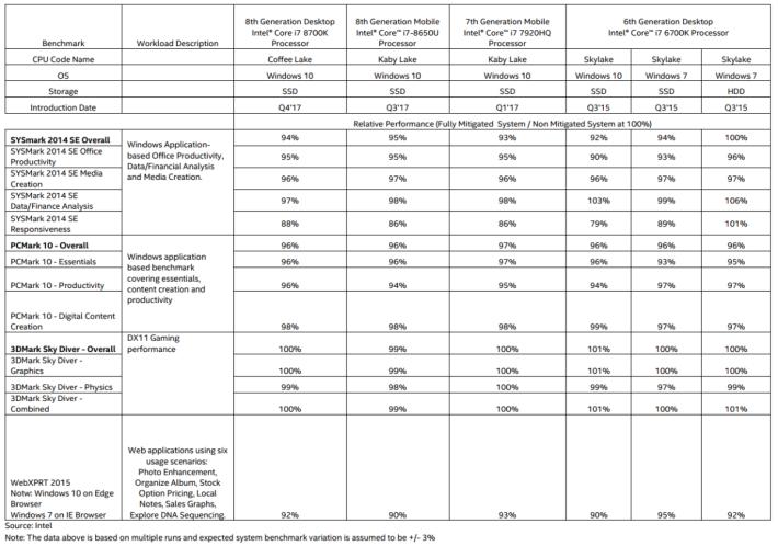Intel 公佈更新檔對各 CPU 型號的影響。(可按圖放大)