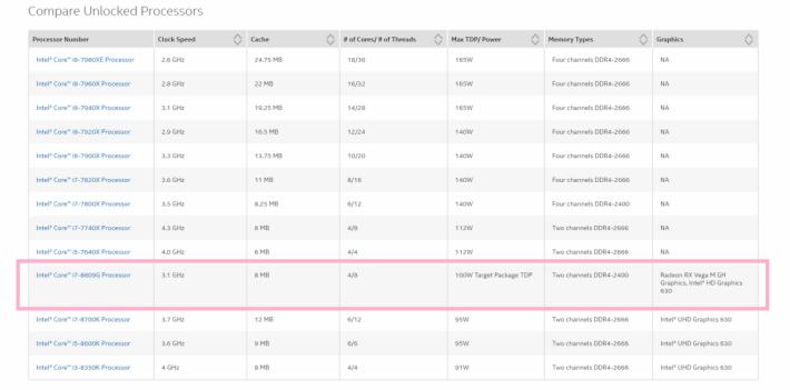 i7-8809G 現身於印度官網中,出廠時不鎖頻。