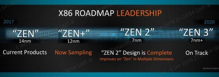 4 月份推出的 Ryzen 桌電級系列稱為 Zen+,不是 Zen 2 啊。