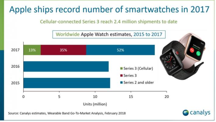 數據分析公司 CanAlys、IDC 等最新統計,Apple去年共賣出 1,800 萬隻 Apple Watch,比 2016 年增長 54%。單是去年第四季,就賣出 800 萬隻。
