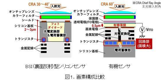 採用了有機薄膜來做光電變換部分,令到這款 CMOS 可以同時具備高解像、高幀數、闊動態範圍、全局快門和電子無段 ND 濾鏡等功能。