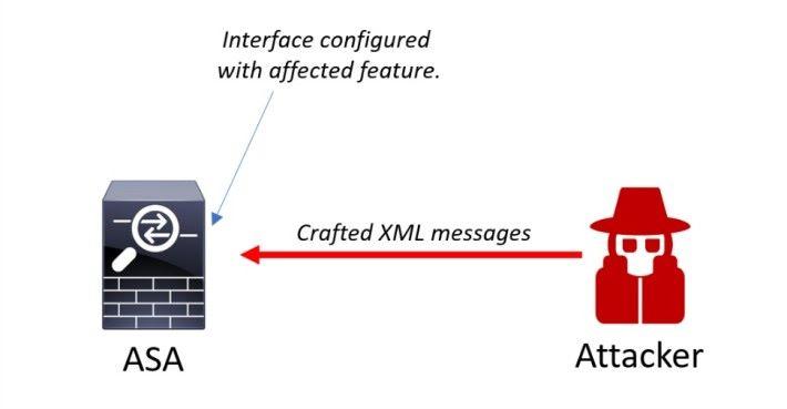 駭客可以透過向有漏洞的防火牆發送經改造的惡意 XML 封包,來取得防火牆的完全控制權。