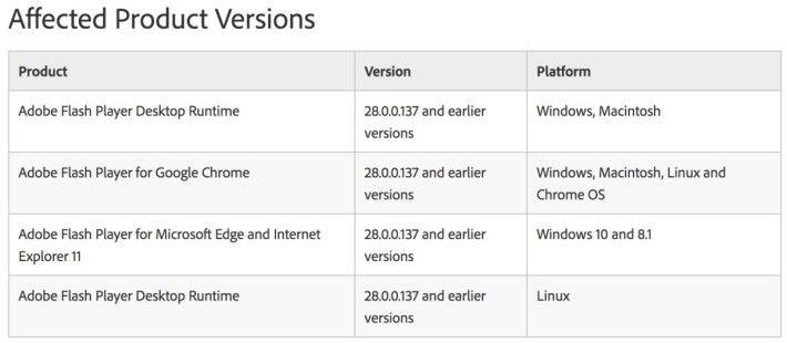 無論 Windows 、 Mac 還是 Linux 一樣受漏洞影響