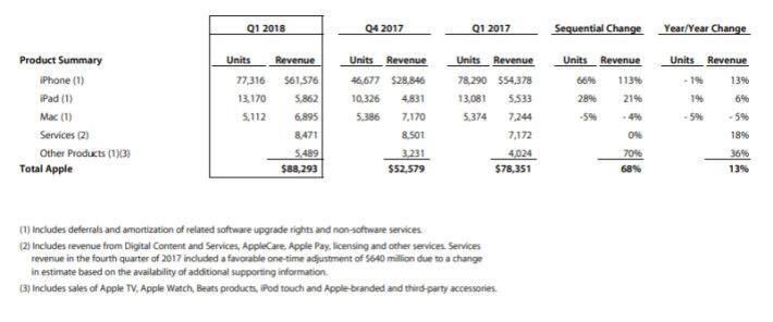 Apple 各種產品的銷售額