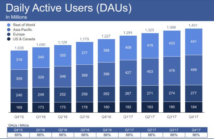 從這張圖表可以看到每日活躍用戶數 DAU 在歐美經已放緩,主要增長動力來自亞太及其他地區。