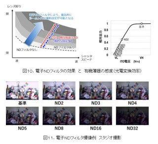 透過控制有機薄膜的電壓,可以做出電子無段 ND 濾鏡的效果。