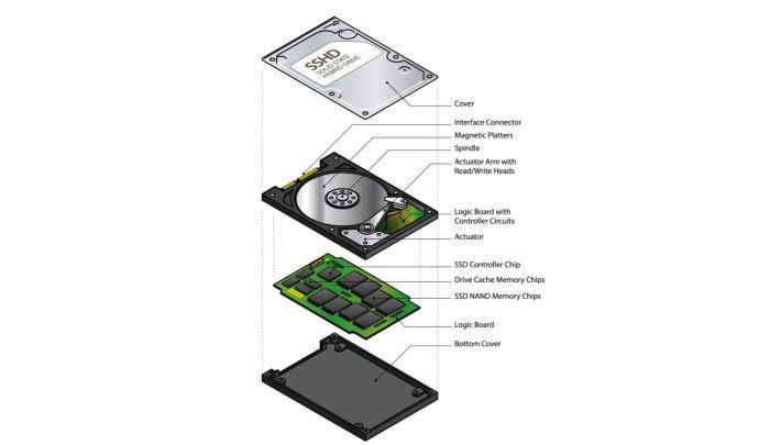 SSHD 擁有傳統的硬碟結構,同時集成較高速的 NAND Flash 作為暫存,速度上會略高於 HDD,價錢方面也較合理。