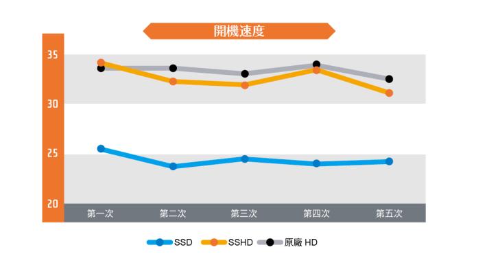 首先測試是 PS4 Pro 的開機速度,記者為免連接 PSN 網絡的延遲影響,特別以離線狀態進行測試,SSD 的開機速度可以縮短至 25 秒範圍,比起 SSHD 或原裝 HDD 的速度要快上 8 秒左右,速度增長相當明顯。