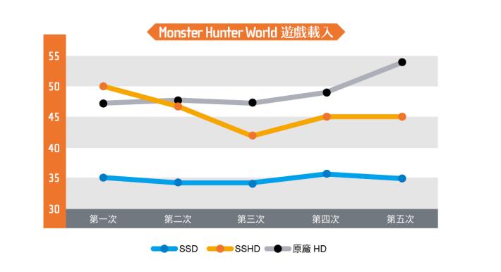 以《Monster Hunter World》於遊戲載入速度測試時,SSD 的表現都相當顯著,遊戲載入速度只需要 35 秒,速度要比 SSHD 及原廠 HDD 縮短最多 18 秒;SSHD 於初次載入時間為 49 秒,期後速度逐漸提升,最多可與原廠 HDD 有著 11 秒差距。