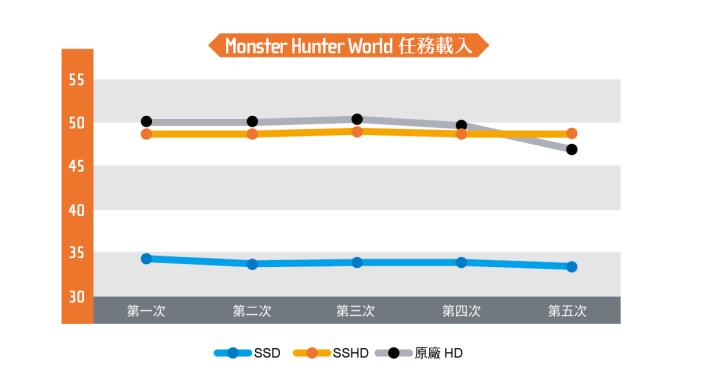 《Monster Hunter World》的任務載入需時,記者更換成高速的 SSD 之後,每次任務的載入時間只需 28 秒左右,速度比起 SSHD 及原廠 HDD 要快一倍,證明更換 SSD 能夠增強PS4 Pro 的表現。