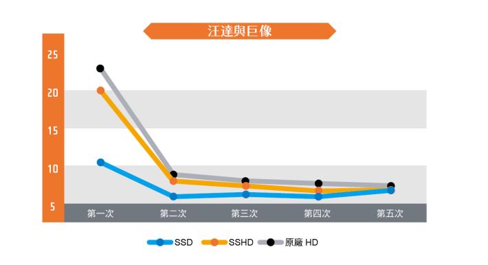 近期以重製復刻形式推出的《汪達與巨像》, SSD 於首次載入進度時只需要 10 秒,比起 SSHD 及原廠 HDD 要快一半時間,不過再次讀取進度的話,三者的時間會縮窄至只有兩秒的差距,可見遊戲於載入速度有進行過適當的優化。