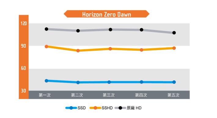 精美影像與爽快的戰鬥,兩者均使《Horizon Zero Dawn》成為大熱名作,遊戲採用 Open World 結構設計,遼闊的版圖使載入時間增,SSD 於速度方面已稍為佔優,遊戲進度也需要 40 秒時間載入;SSHD與原廠 HDD 都要花費超過 1 分鐘時間載入,不過前者較後者快差不多 20 秒時間,證明 SSHD都具備一定的提速效果。